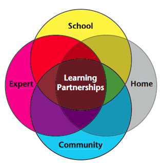 venn diagram showing the overlap of school, home, community, expert to create learning partnerships